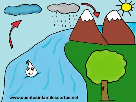 short stories - glug and the water cycle